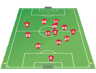 Arsenal average touch positions