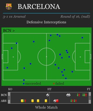barcelona-interceptions