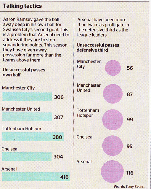 arsenal-times-graphic