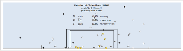 giroud feet shots