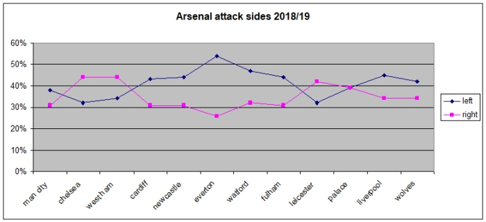 arsenal attack sides